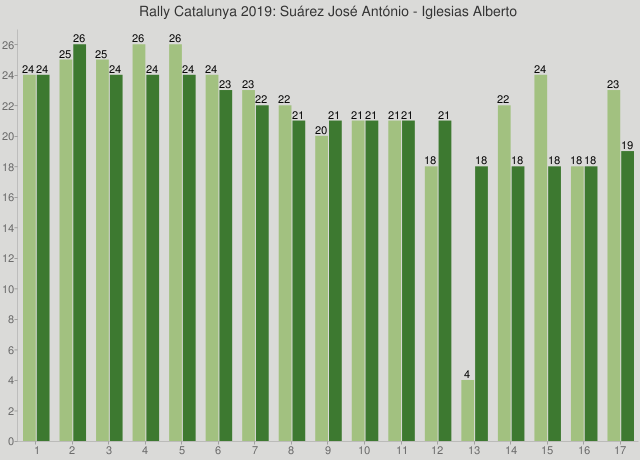 Rally Catalunya 2019: Suárez José António - Iglesias Alberto