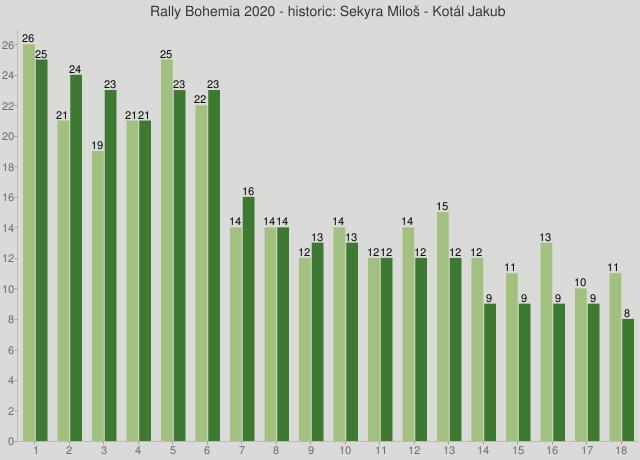 Rally Bohemia 2020 - historic: Sekyra Miloš - Kotál Jakub