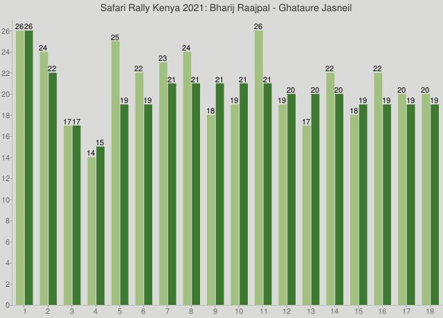 Safari Rally Kenya 2021: Bharij Raajpal - Ghataure Jasneil