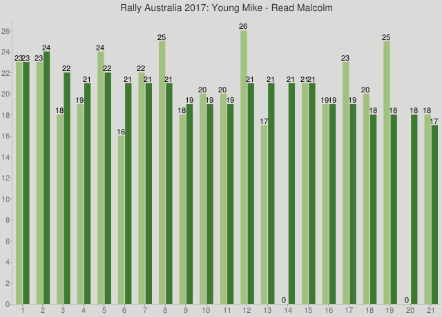 Rally Australia 2017: Young Mike - Read Malcolm