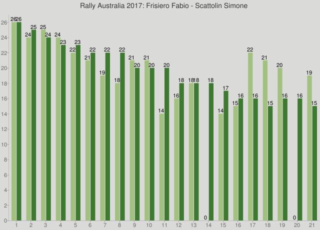 Rally Australia 2017: Frisiero Fabio - Scattolin Simone