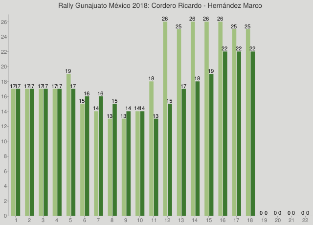 Rally Gunajuato México 2018: Cordero Ricardo - Hernández Marco