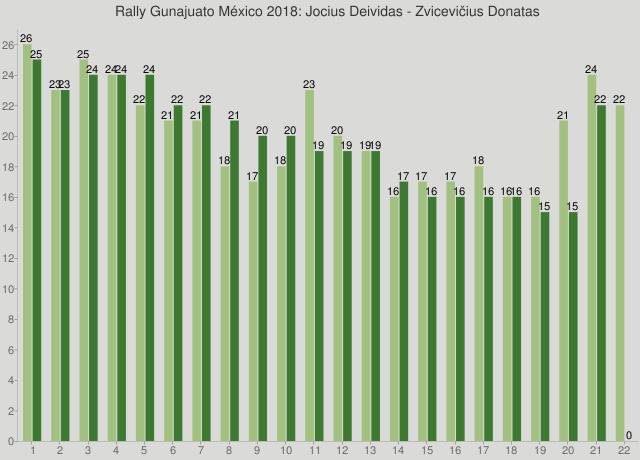 Rally Gunajuato México 2018: Jocius Deividas - Zvicevičius Donatas