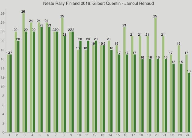 Neste Rally Finland 2016: Gilbert Quentin - Jamoul Renaud