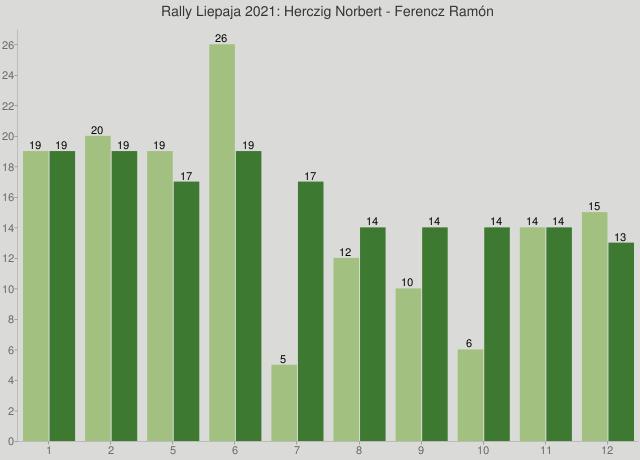 Rally Liepaja 2021: Herczig Norbert - Ferencz Ramón