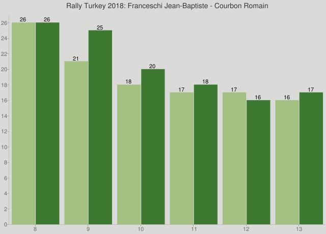 Rally Turkey 2018: Franceschi Jean-Baptiste - Courbon Romain