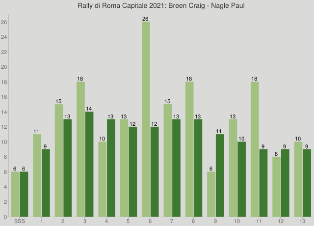 Rally di Roma Capitale 2021: Breen Craig - Nagle Paul