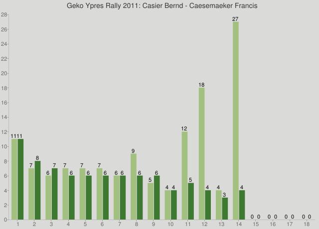 Geko Ypres Rally 2011: Casier Bernd - Caesemaeker Francis
