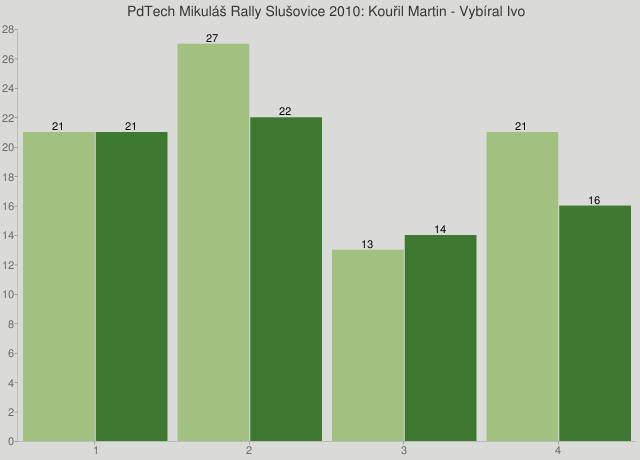 PdTech Mikuláš Rally Slušovice 2010: Kouřil Martin - Vybíral Ivo