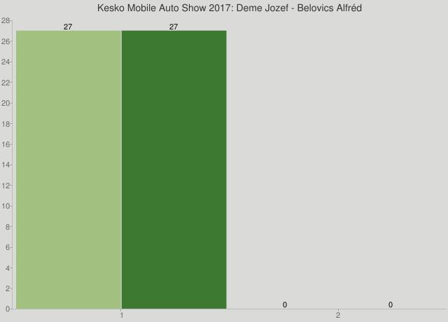 Kesko Mobile Auto Show 2017: Deme Jozef - Belovics Alfréd