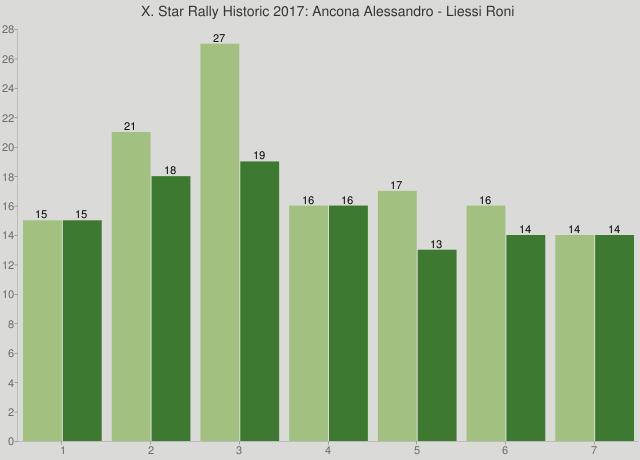 X. Star Rally Historic 2017: Ancona Alessandro - Liessi Roni