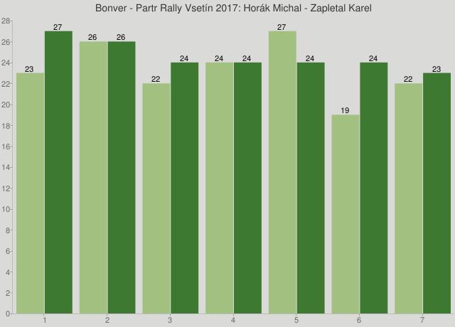 Bonver - Partr Rally Vsetín 2017: Horák Michal - Zapletal Karel
