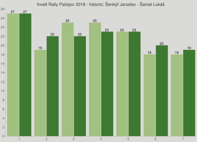 Invelt Rally Pačejov 2018 - historic: Šenkýř Jaroslav - Šamal Lukáš