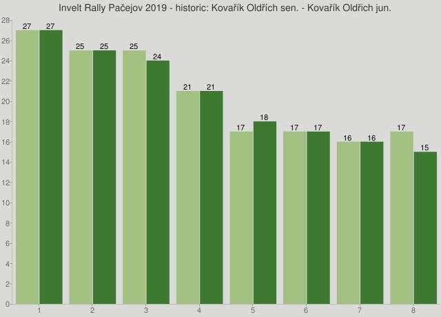 Invelt Rally Pačejov 2019 - historic: Kovařík Oldřích sen. - Kovařík Oldřich jun.