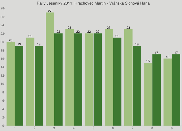 Rally Jeseníky 2011: Hrachovec Martin - Vránská Sichová Hana