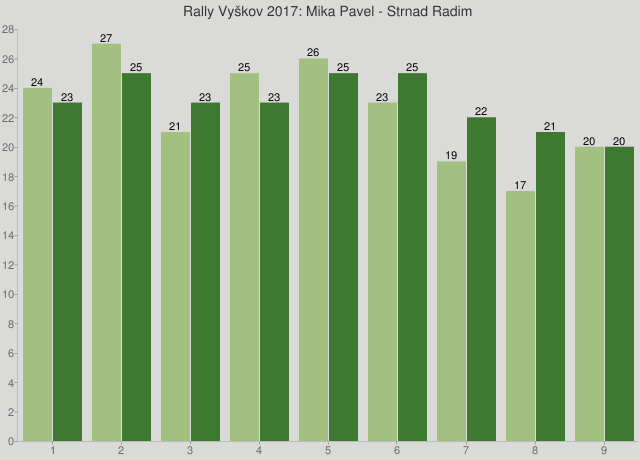 Rally Vyškov 2017: Mika Pavel - Strnad Radim