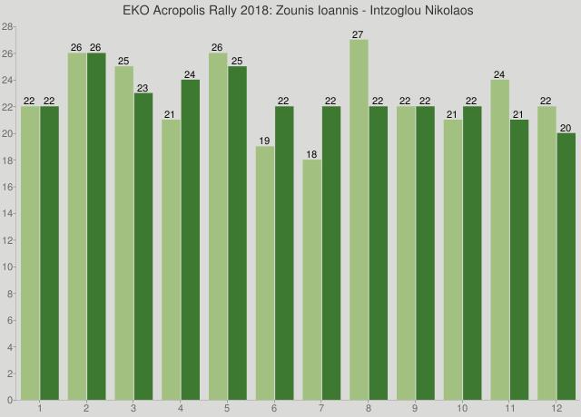 EKO Acropolis Rally 2018: Zounis Ioannis - Intzoglou Nikolaos