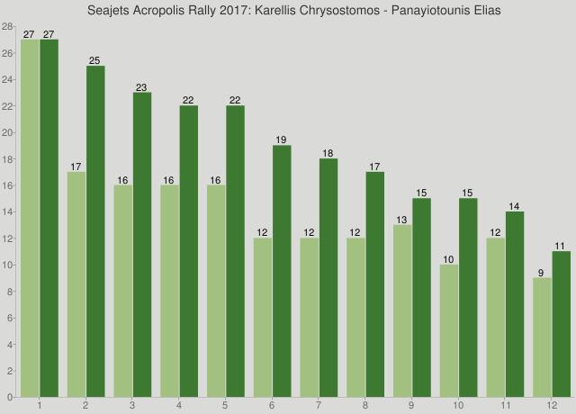 Seajets Acropolis Rally 2017: Karellis Chrysostomos - Panayiotounis Elias