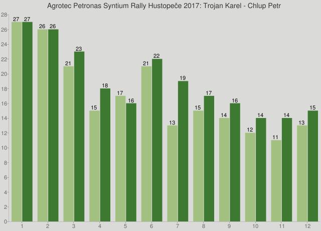Agrotec Petronas Syntium Rally Hustopeče 2017: Trojan Karel - Chlup Petr