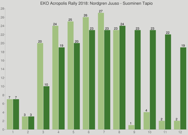 EKO Acropolis Rally 2018: Nordgren Juuso - Suominen Tapio