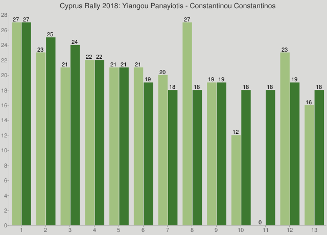 Cyprus Rally 2018: Yiangou Panayiotis - Constantinou Constantinos