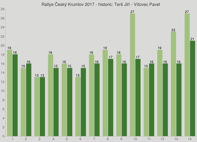 Rallye Český Krumlov 2017 - historic: Terš Jiří - Vítovec Pavel