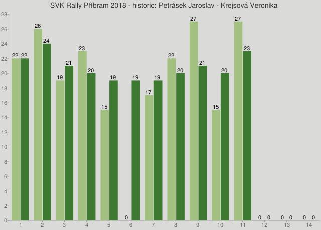 SVK Rally Příbram 2018 - historic: Petrásek Jaroslav - Krejsová Veronika