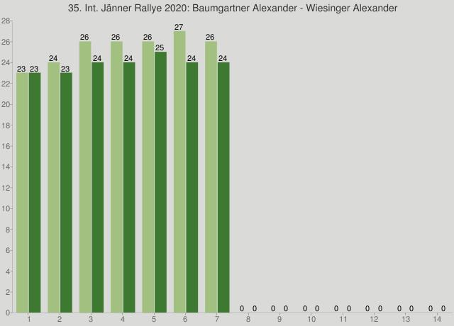 35. Int. Jänner Rallye 2020: Baumgartner Alexander - Wiesinger Alexander