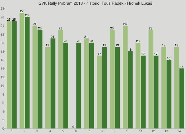 SVK Rally Příbram 2018 - historic: Touš Radek - Hronek Lukáš