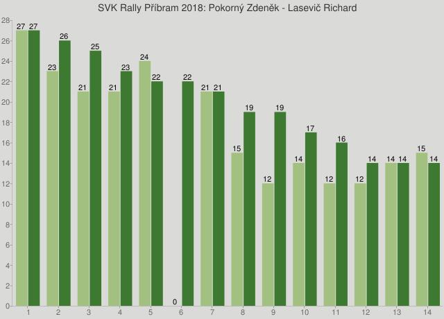 SVK Rally Příbram 2018: Pokorný Zdeněk - Lasevič Richard