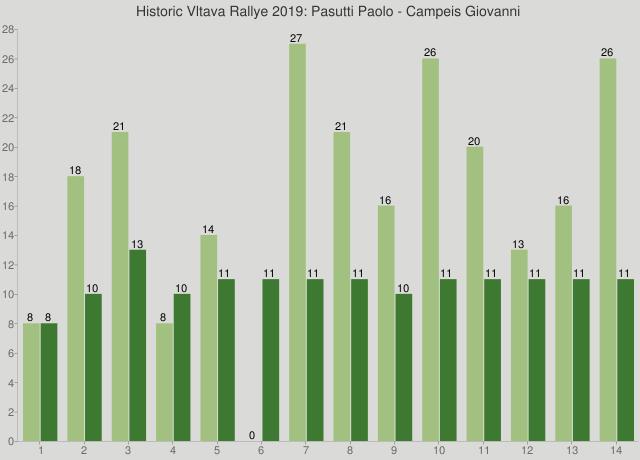Historic Vltava Rallye 2019: Pasutti Paolo - Campeis Giovanni