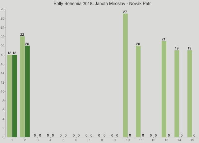Rally Bohemia 2018: Janota Miroslav - Novák Petr