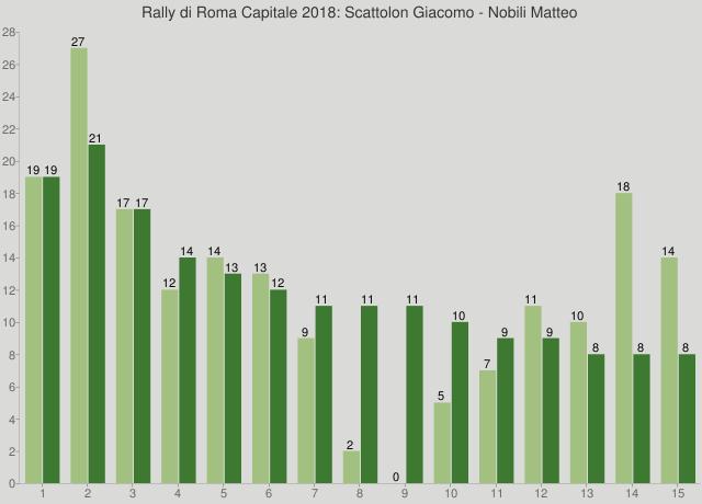 Rally di Roma Capitale 2018: Scattolon Giacomo - Nobili Matteo