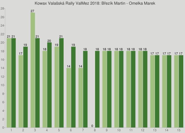 Kowax Valašská Rally ValMez 2018: Březík Martin - Omelka Marek