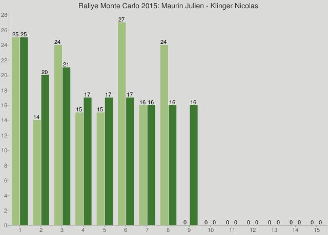 Rallye Monte Carlo 2015: Maurin Julien - Klinger Nicolas
