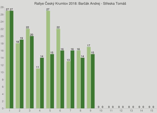 Rallye Český Krumlov 2018: Barčák Andrej - Střeska Tomáš