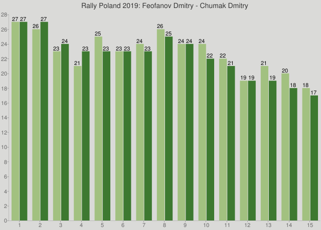 Rally Poland 2019: Feofanov Dmitry - Chumak Dmitry