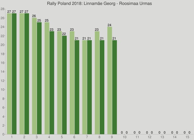 Rally Poland 2018: Linnamäe Georg - Roosimaa Urmas