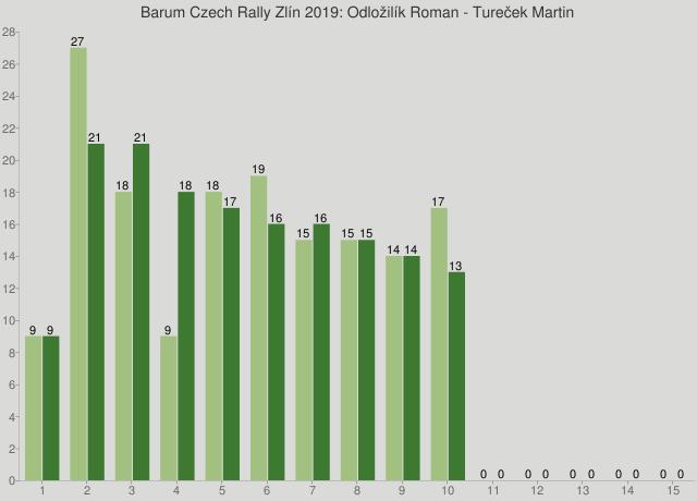 Barum Czech Rally Zlín 2019: Odložilík Roman - Tureček Martin
