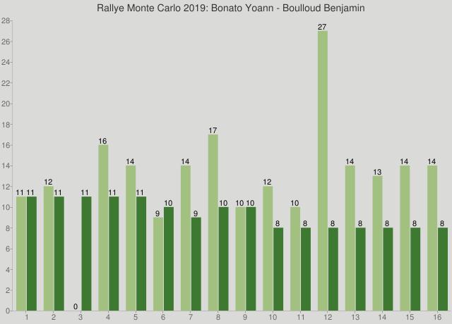 Rallye Monte Carlo 2019: Bonato Yoann - Boulloud Benjamin