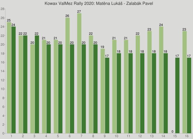 Kowax ValMez Rally 2020: Matěna Lukáš - Zalabák Pavel