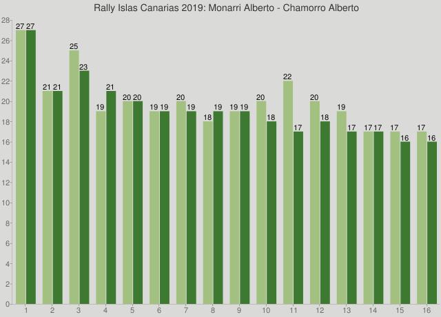 Rally Islas Canarias 2019: Monarri Alberto - Chamorro Alberto
