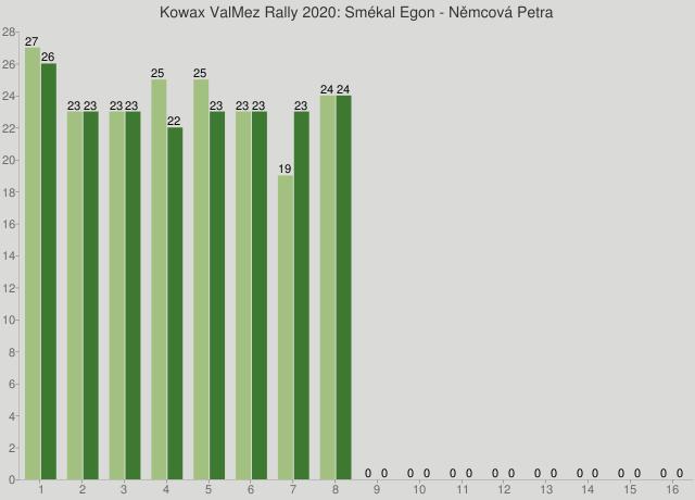 Kowax ValMez Rally 2020: Smékal Egon - Němcová Petra
