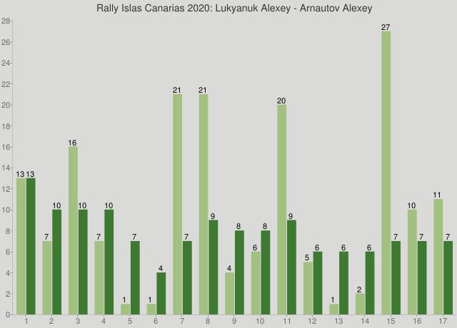 Rally Islas Canarias 2020: Lukyanuk Alexey - Arnautov Alexey
