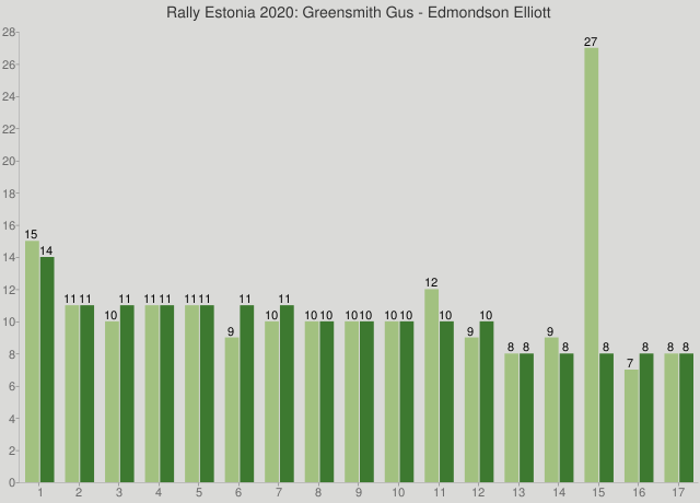 Rally Estonia 2020: Greensmith Gus - Edmondson Elliott