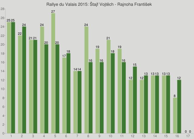 Rallye du Valais 2015: Štajf Vojtěch - Rajnoha František