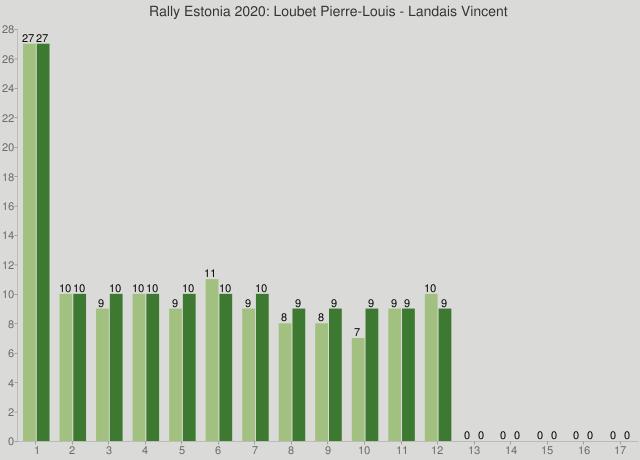 Rally Estonia 2020: Loubet Pierre-Louis - Landais Vincent