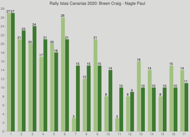 Rally Islas Canarias 2020: Breen Craig - Nagle Paul