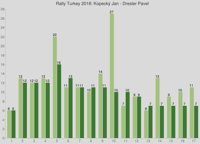 Rally Turkey 2018: Kopecký Jan - Dresler Pavel