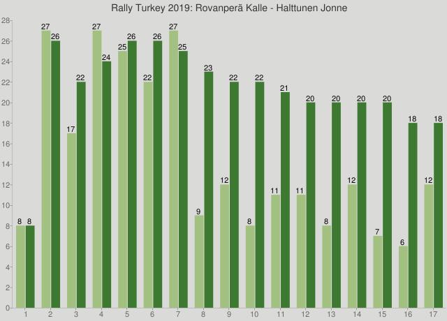 Rally Turkey 2019: Rovanperä Kalle - Halttunen Jonne